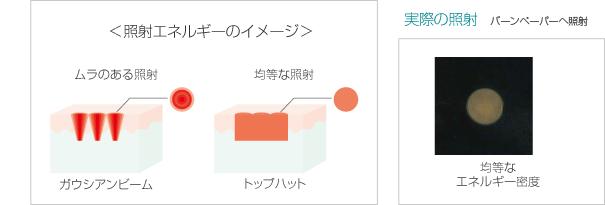 エネルギー密度の均一化